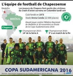 76 morts et 5 survivants après le crash de l'avion transportant l'équipe brésilienne de Chapecoense 583d7083cd70a4454c07064a