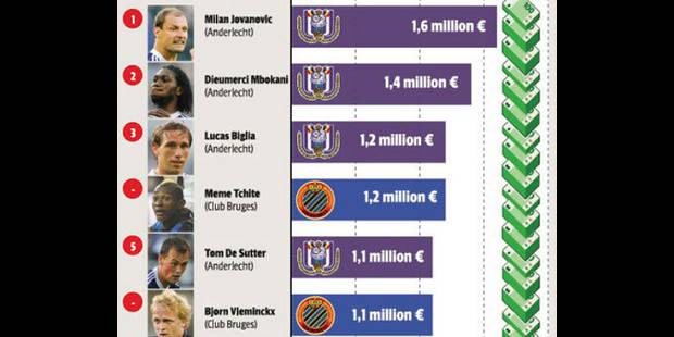 Pro League: le club des millionnaires - La DH