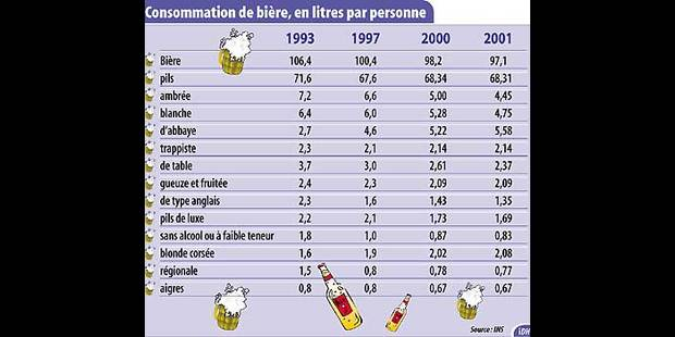 Le Belge boit de moins en moins de bières - La DH