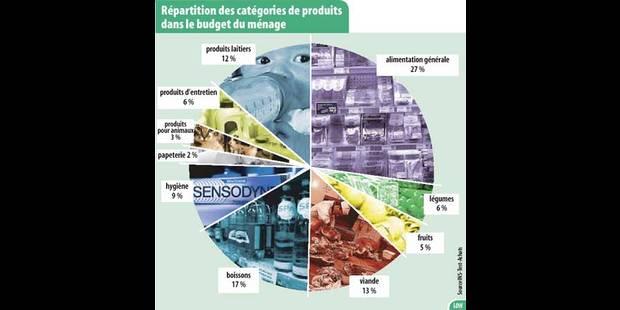 Les supermarchés les moins chers du pays - La DH