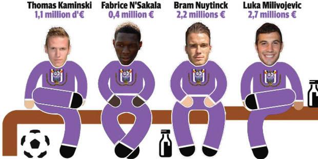 Le banc d'Anderlecht vaut 12 millions