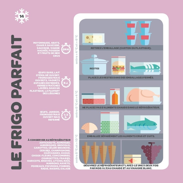 comment bien ranger son frigo les r gles suivre. Black Bedroom Furniture Sets. Home Design Ideas