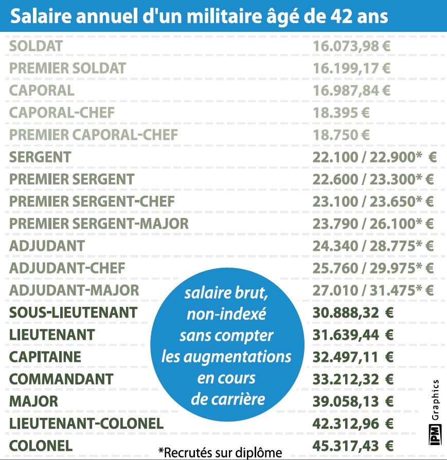 Voici Le Vrai Salaire Des Militaires La Dh